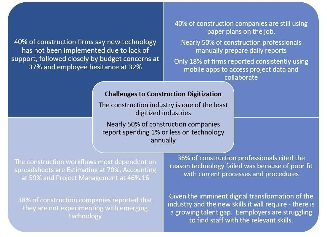 challenges to construction digitization
