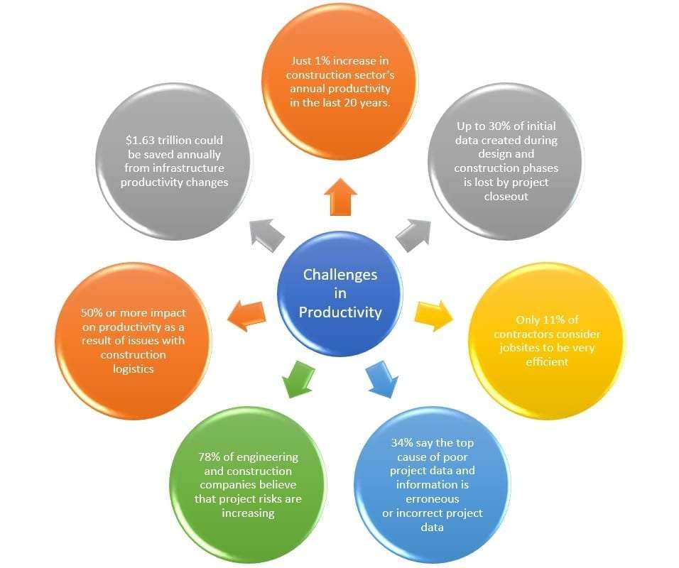 productivity-challenges-construction-canada