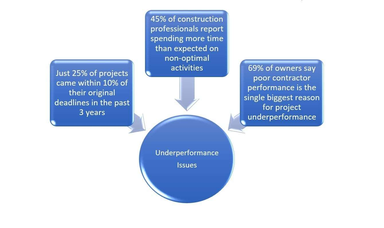 Construction Industry Facts & Insights Canada